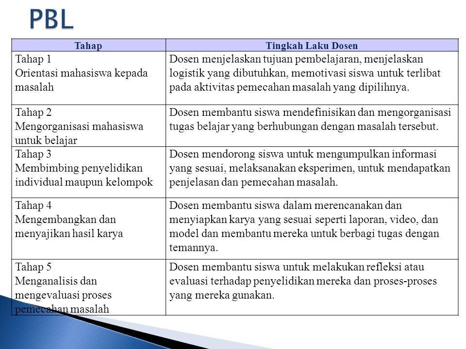 TahapTingkah Laku Dosen Tahap 1 Orientasi mahasiswa kepada masalah Dosen menjelaskan tujuan pembelajaran, menjelaskan logistik yang dibutuhkan, memoti