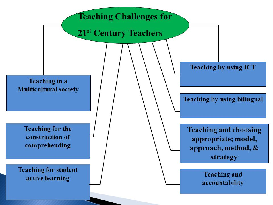 Teaching Challenges for 21 st Century Teachers Teaching in a Multicultural society Teaching for the construction of comprehending Teaching for student
