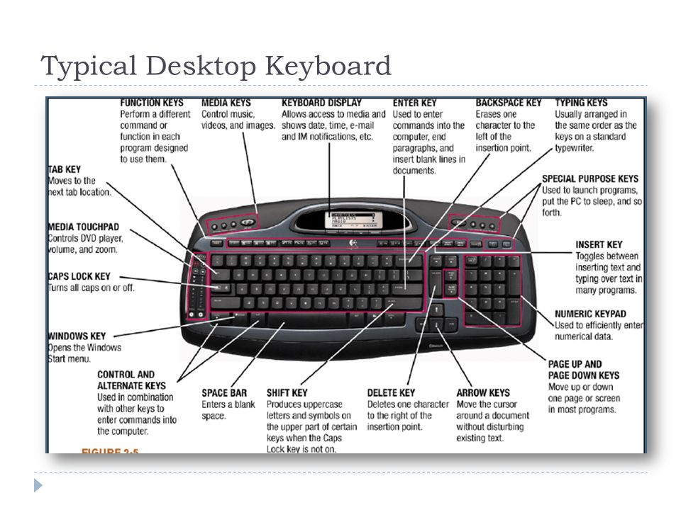 Typical Desktop Keyboard
