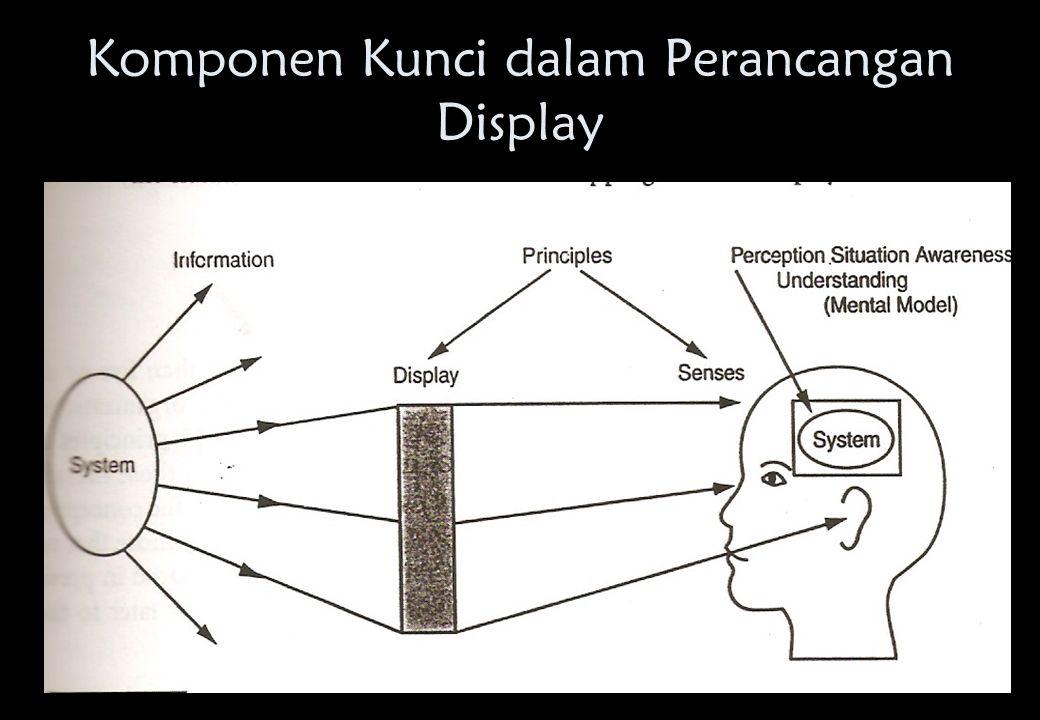 Komponen Kunci dalam Perancangan Display