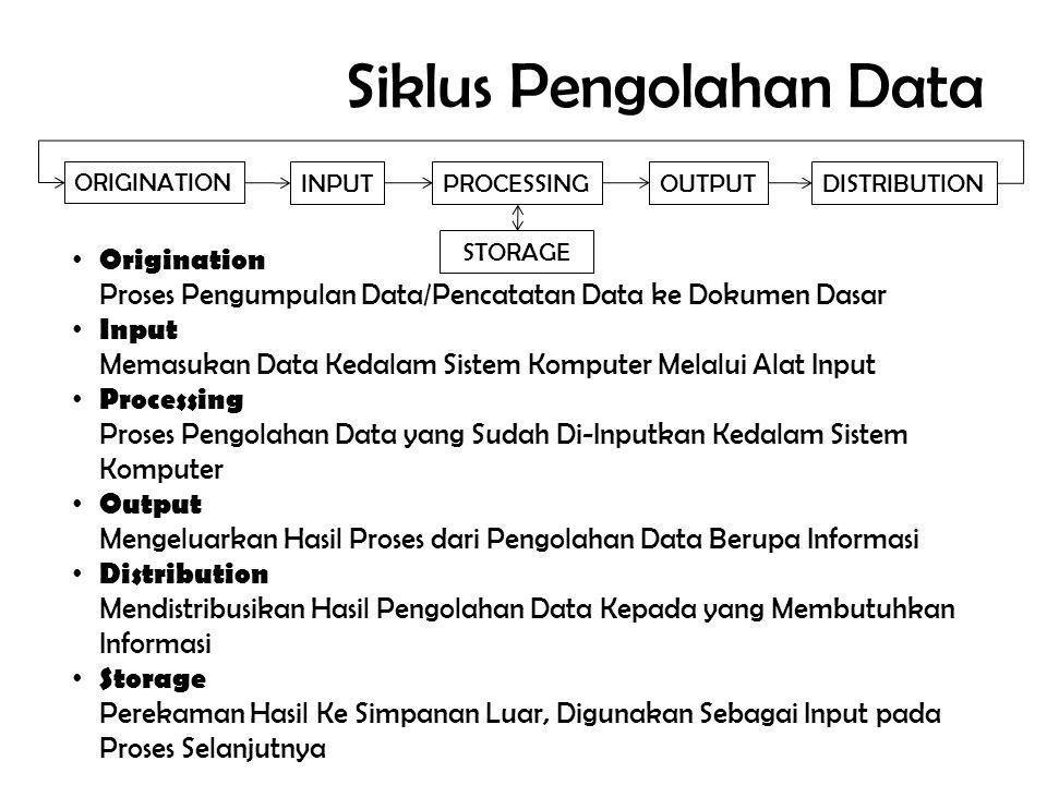 Siklus Pengolahan Data ORIGINATION INPUTPROCESSING OUTPUT DISTRIBUTION STORAGE • Origination Proses Pengumpulan Data/Pencatatan Data ke Dokumen Dasar • Input Memasukan Data Kedalam Sistem Komputer Melalui Alat Input • Processing Proses Pengolahan Data yang Sudah Di-Inputkan Kedalam Sistem Komputer • Output Mengeluarkan Hasil Proses dari Pengolahan Data Berupa Informasi • Distribution Mendistribusikan Hasil Pengolahan Data Kepada yang Membutuhkan Informasi • Storage Perekaman Hasil Ke Simpanan Luar, Digunakan Sebagai Input pada Proses Selanjutnya