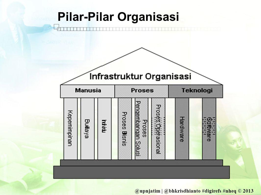 @upnjatim | @bhkrisdhianto #digirefs #nheq © 2013 Pilar-Pilar Organisasi