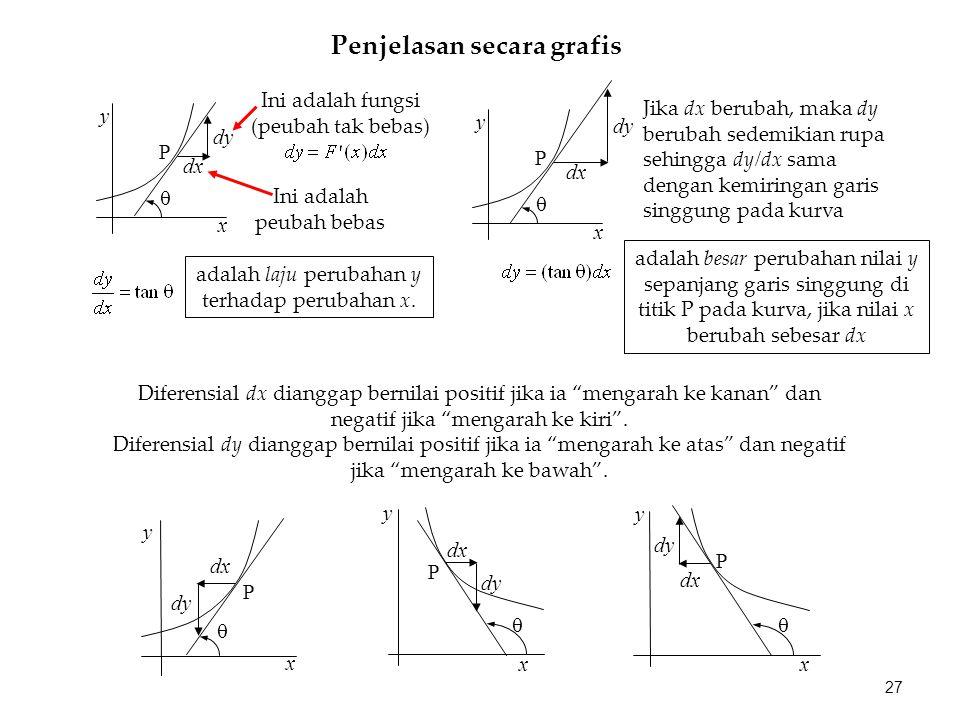 Penjelasan secara grafis P dx dy  y x Ini adalah peubah bebas Ini adalah fungsi (peubah tak bebas) P dx dy  y x Jika dx berubah, maka dy berubah sedemikian rupa sehingga dy/dx sama dengan kemiringan garis singgung pada kurva adalah besar perubahan nilai y sepanjang garis singgung di titik P pada kurva, jika nilai x berubah sebesar dx adalah laju perubahan y terhadap perubahan x.
