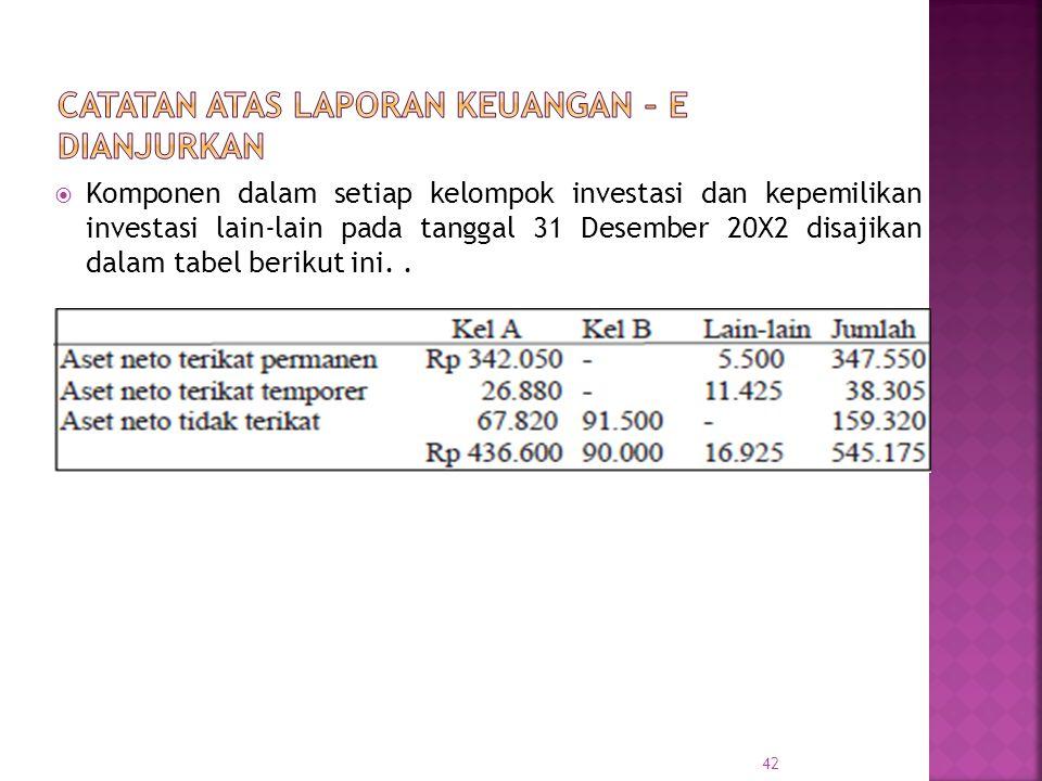  Komponen dalam setiap kelompok investasi dan kepemilikan investasi lain-lain pada tanggal 31 Desember 20X2 disajikan dalam tabel berikut ini.. 42