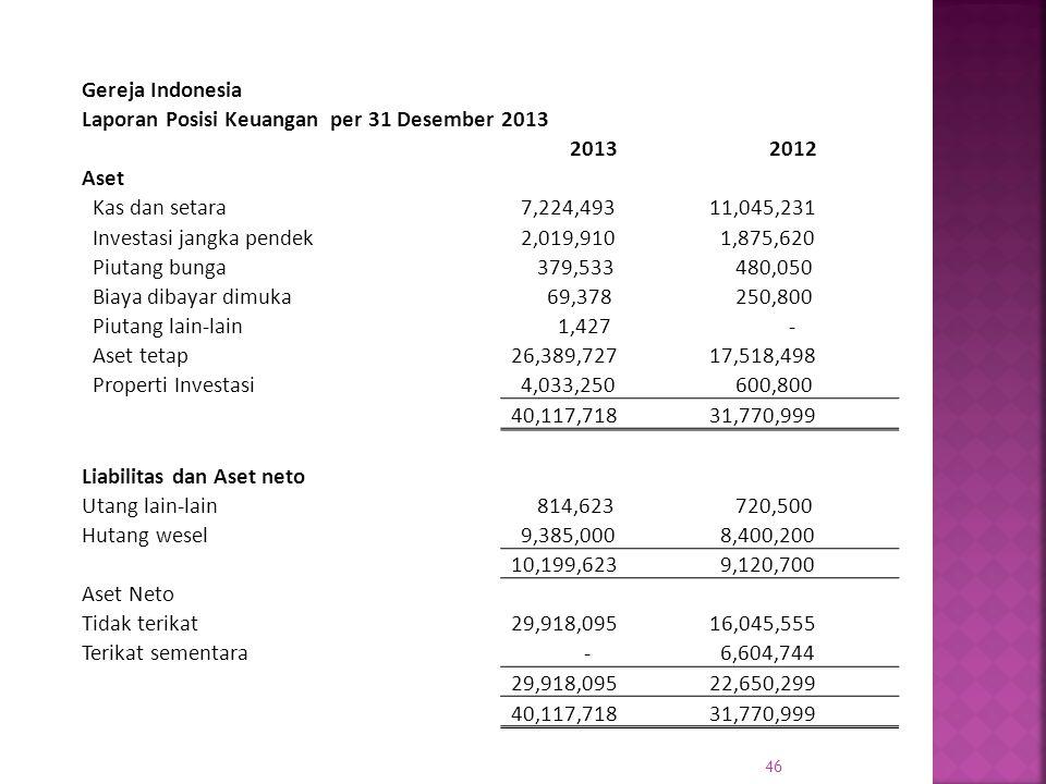 46 Gereja Indonesia Laporan Posisi Keuangan per 31 Desember 2013 20132012 Aset Kas dan setara 7,224,493 11,045,231 Investasi jangka pendek 2,019,910 1