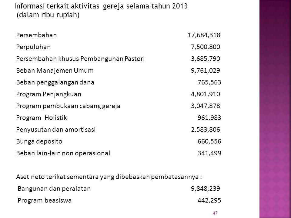 47 Persembahan 17,684,318 Perpuluhan 7,500,800 Persembahan khusus Pembangunan Pastori 3,685,790 Beban Manajemen Umum 9,761,029 Beban penggalangan dana