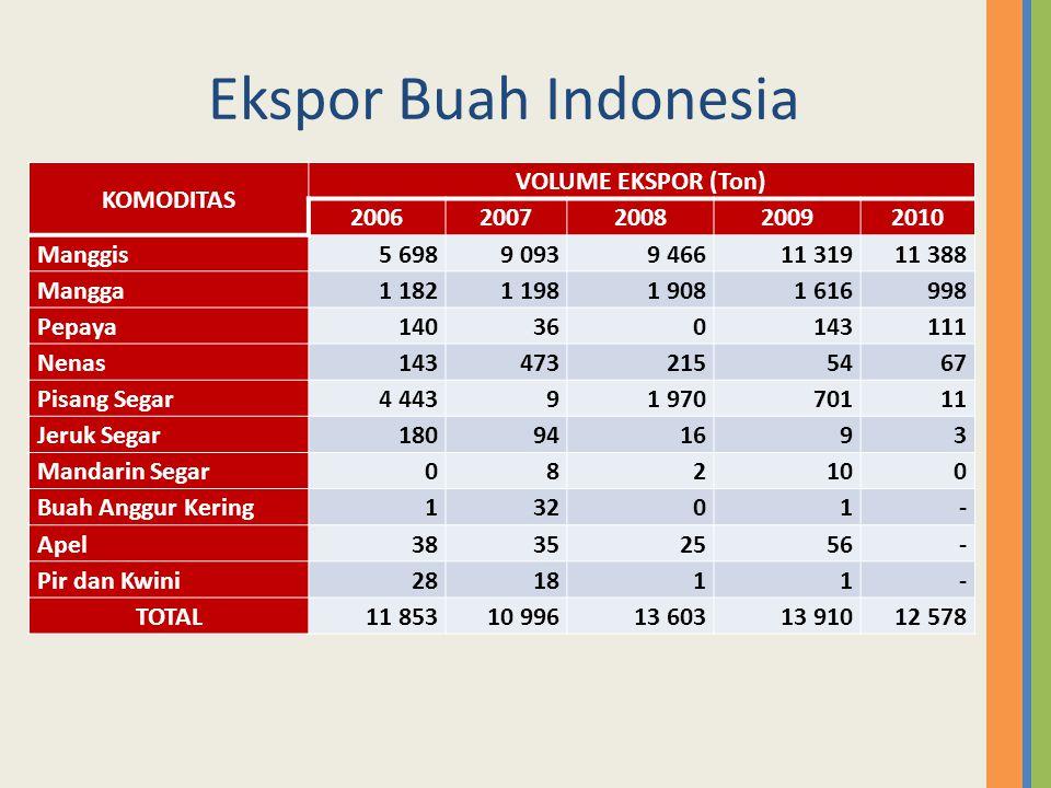 Ekspor Buah Indonesia KOMODITAS VOLUME EKSPOR (Ton) 20062007200820092010 Manggis5 6989 0939 46611 31911 388 Mangga1 1821 1981 9081 616998 Pepaya140360