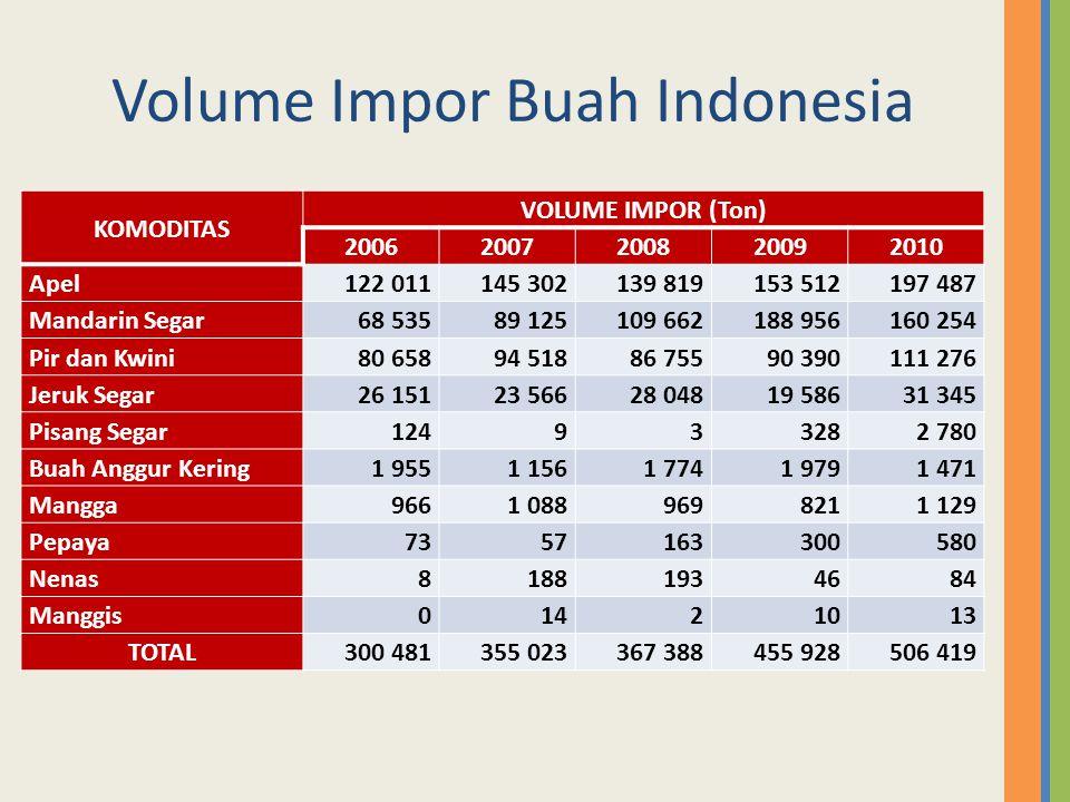 Volume Impor Buah Indonesia KOMODITAS VOLUME IMPOR (Ton) 20062007200820092010 Apel122 011145 302139 819153 512197 487 Mandarin Segar68 53589 125109 66
