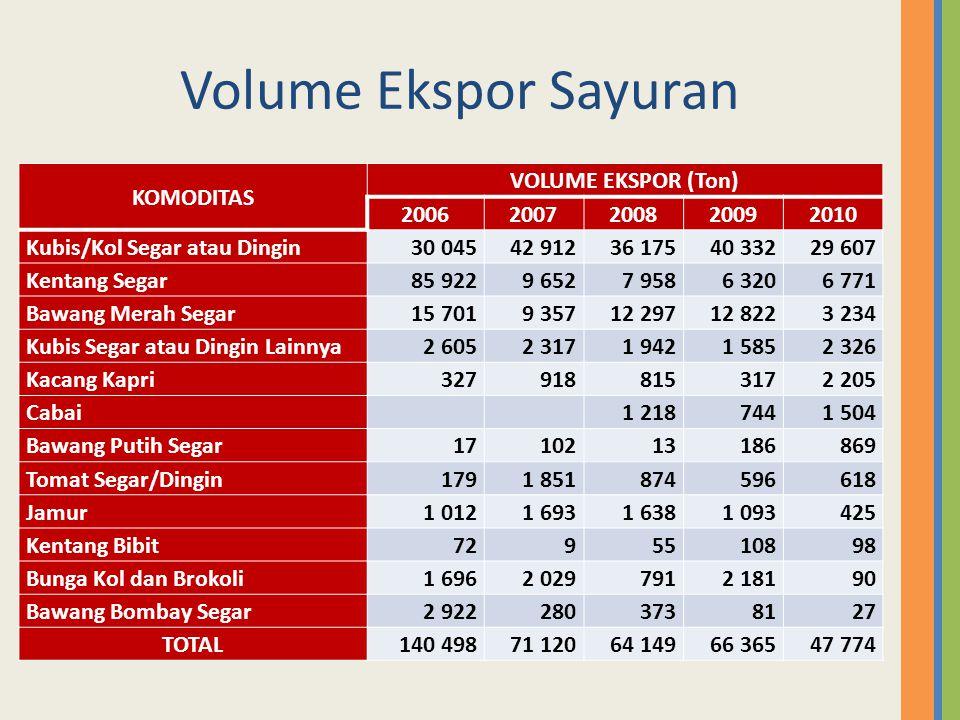 Volume Ekspor Sayuran KOMODITAS VOLUME EKSPOR (Ton) 20062007200820092010 Kubis/Kol Segar atau Dingin30 04542 91236 17540 33229 607 Kentang Segar85 922