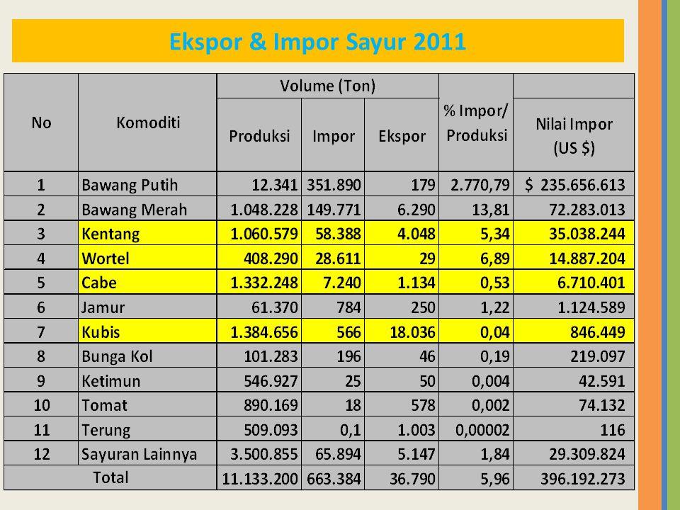 Ekspor & Impor Sayur 2011