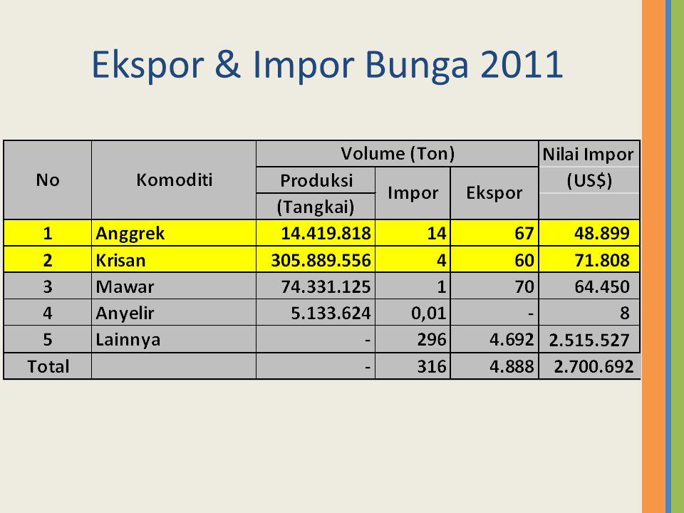Ekspor & Impor Bunga 2011
