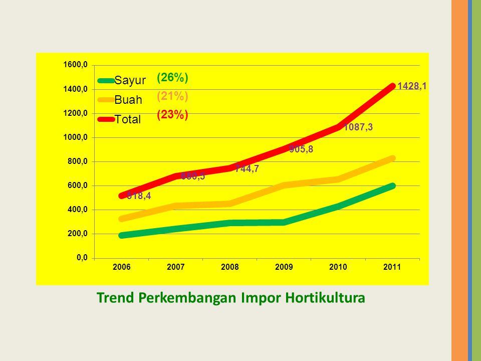 Trend Perkembangan Impor Hortikultura (26%) (21%) (23%)
