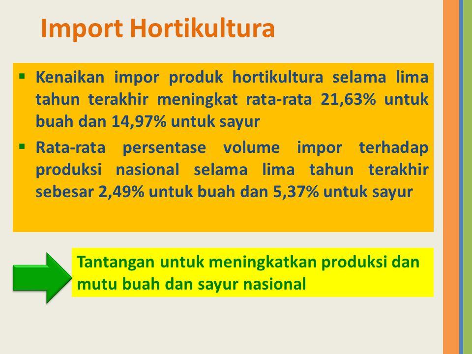  Kenaikan impor produk hortikultura selama lima tahun terakhir meningkat rata-rata 21,63% untuk buah dan 14,97% untuk sayur  Rata-rata persentase vo
