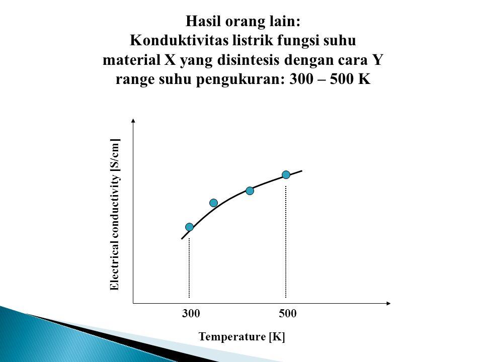 Temperature [K] Electrical conductivity [S/cm] 300500 Hasil orang lain: Konduktivitas listrik fungsi suhu material X yang disintesis dengan cara Y ran