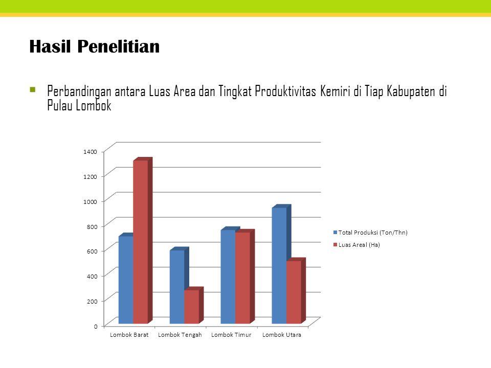 Hasil Penelitian  Perbandingan antara Luas Area dan Tingkat Produktivitas Kemiri di Tiap Kabupaten di Pulau Lombok