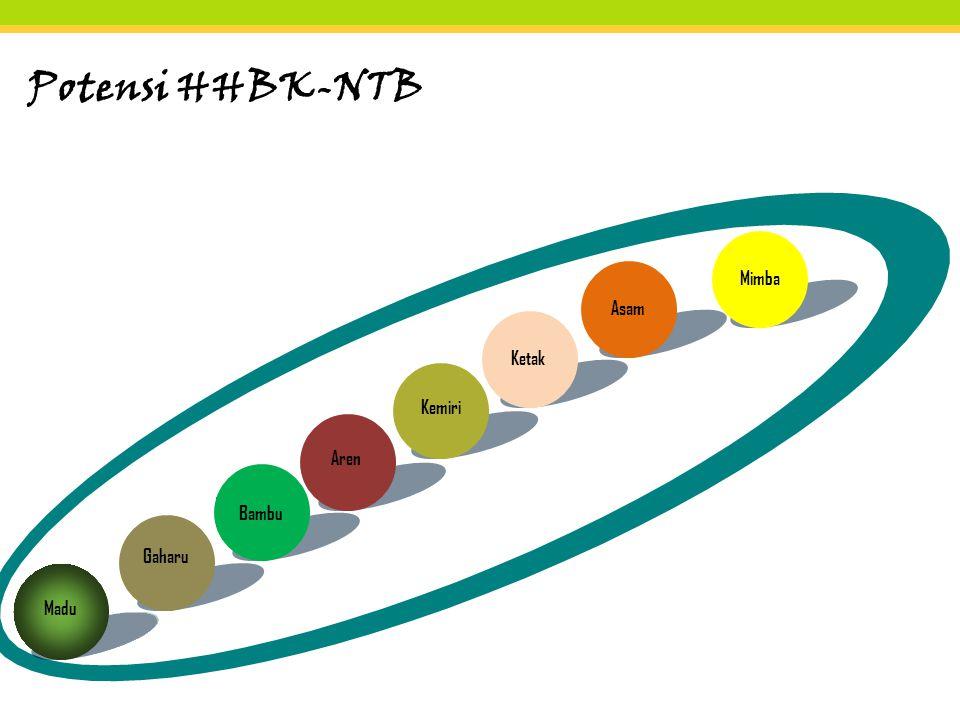Potensi HHBK-NTB Madu Gaharu Bambu Aren Kemiri KetakAsamMimba