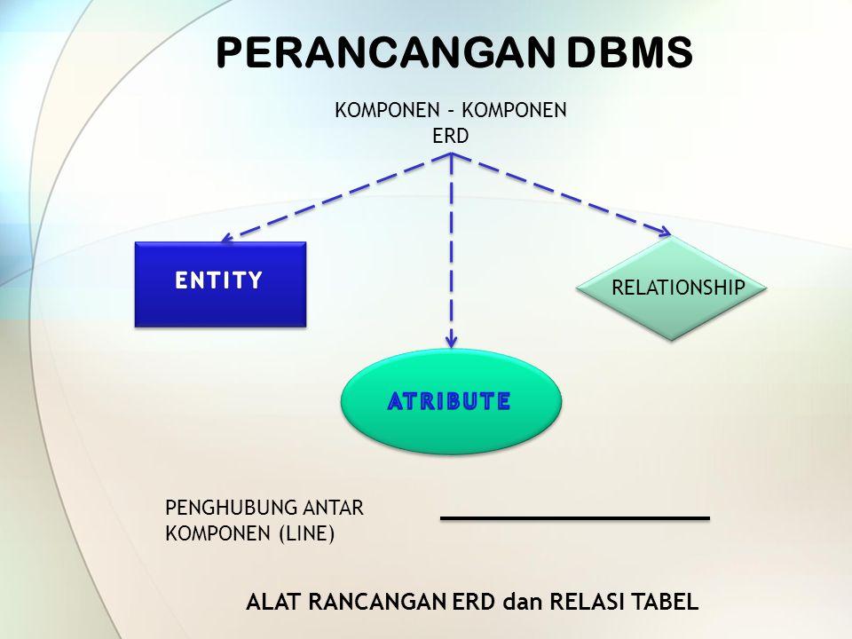 ENTITAS1 Relation ship ENTITAS2 atribu te Relation ship ENTITAS2 atribu te KONSEP APLIKASI ERD