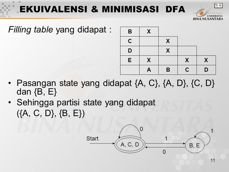 11 EKUIVALENSI & MINIMISASI DFA Filling table yang didapat : •Pasangan state yang didapat {A, C}, {A, D}, {C, D} dan {B, E} •Sehingga partisi state ya