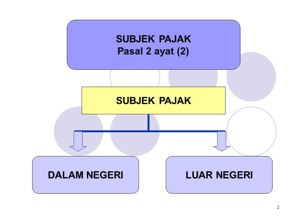2 SUBJEK PAJAK Pasal 2 ayat (2) DALAM NEGERI SUBJEK PAJAK LUAR NEGERI