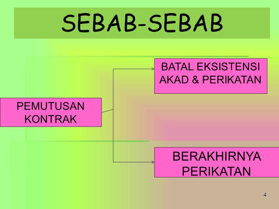 SEBAB-SEBAB 4 BATAL EKSISTENSI AKAD & PERIKATAN PEMUTUSAN KONTRAK BERAKHIRNYA PERIKATAN