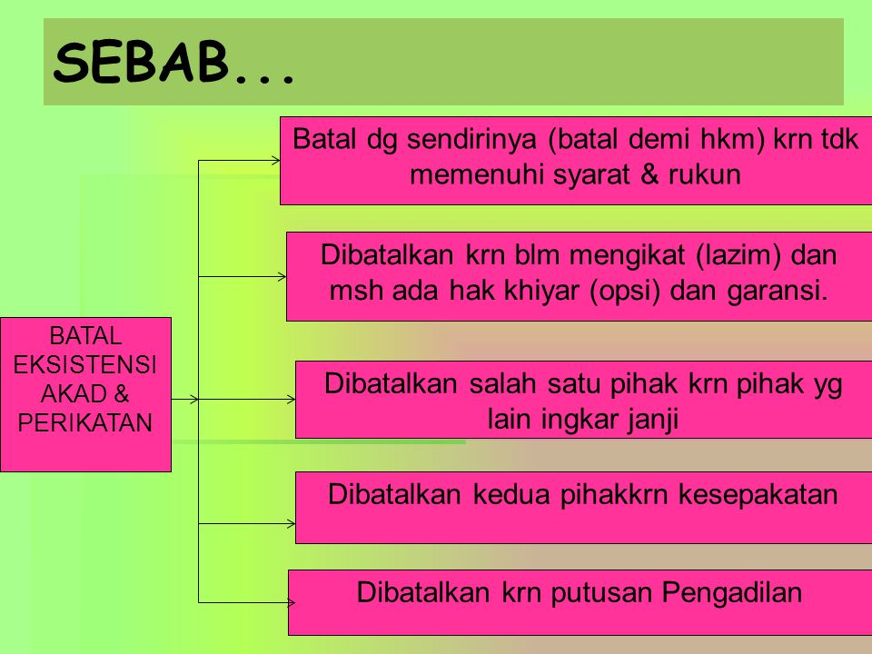SEBAB... 5 BATAL EKSISTENSI AKAD & PERIKATAN Batal dg sendirinya (batal demi hkm) krn tdk memenuhi syarat & rukun Dibatalkan krn blm mengikat (lazim)