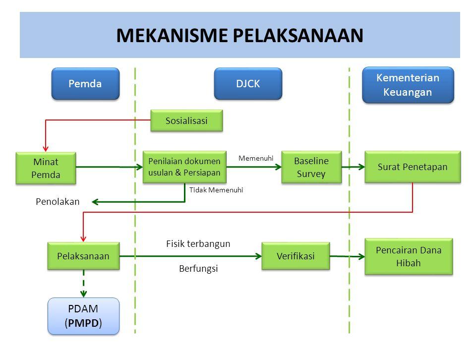 MEKANISME PELAKSANAAN Minat Pemda Verifikasi DJCK PDAM (PMPD) PDAM (PMPD) Kementerian Keuangan Surat Penetapan Pelaksanaan Pencairan Dana Hibah Fisik