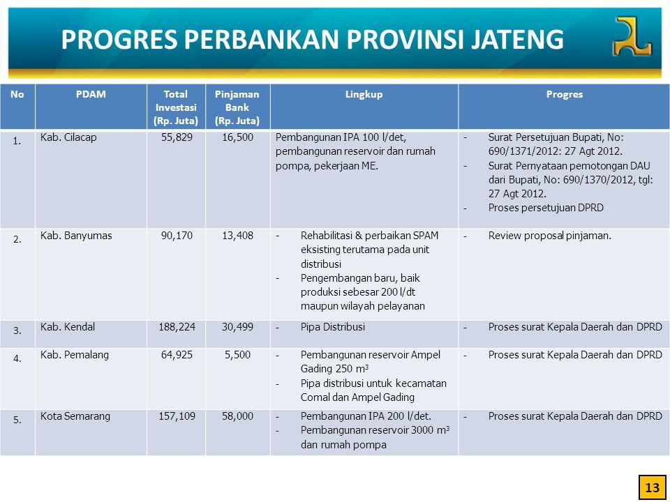 PROGRES PERBANKAN PROVINSI JATENG 13 NoPDAMTotal Investasi (Rp. Juta) Pinjaman Bank (Rp. Juta) LingkupProgres 1. Kab. Cilacap55,82916,500 Pembangunan