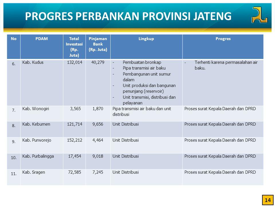 NoPDAMTotal Investasi (Rp. Juta) Pinjaman Bank (Rp. Juta) LingkupProgres 6. Kab. Kudus132,01440,279 -Pembuatan bronkap -Pipa transmisi air baku -Pemba