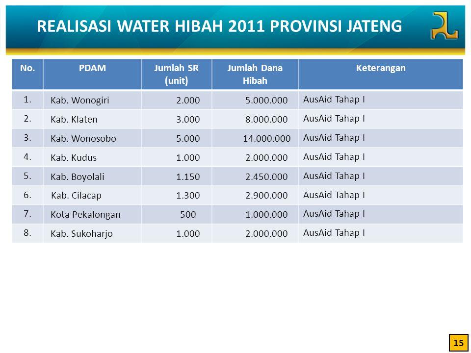 REALISASI WATER HIBAH 2011 PROVINSI JATENG 15 No.PDAMJumlah SR (unit) Jumlah Dana Hibah Keterangan 1. Kab. Wonogiri2.0005.000.000 AusAid Tahap I 2. Ka