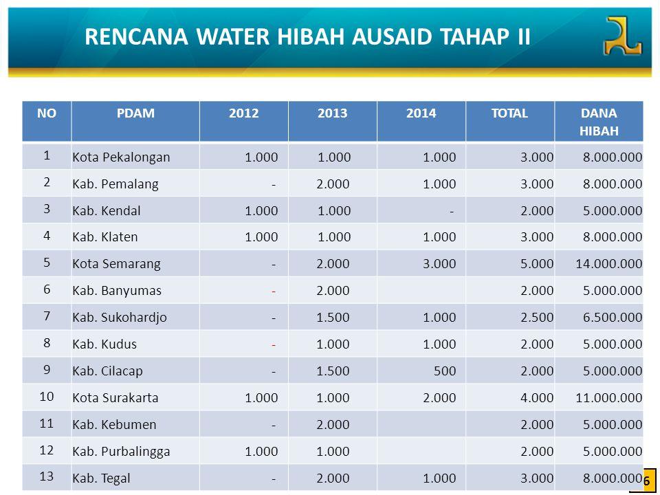 RENCANA WATER HIBAH AUSAID TAHAP II 16 NOPDAM201220132014TOTALDANA HIBAH 1 Kota Pekalongan 1.000 3.000 8.000.000 2 Kab. Pemalang -2.000 1.000 3.000 8.