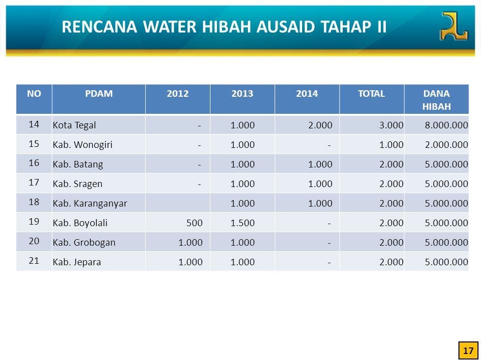17 NOPDAM201220132014TOTALDANA HIBAH 14 Kota Tegal -1.000 2.000 3.000 8.000.000 15 Kab. Wonogiri -1.000 - 2.000.000 16 Kab. Batang -1.000 2.000 5.000.