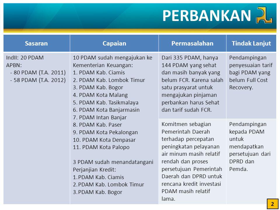 PERBANKAN SasaranCapaianPermasalahanTindak Lanjut IndII: 20 PDAM APBN: - 80 PDAM (T.A. 2011) - 58 PDAM (T.A. 2012) 10 PDAM sudah mengajukan ke Kemente