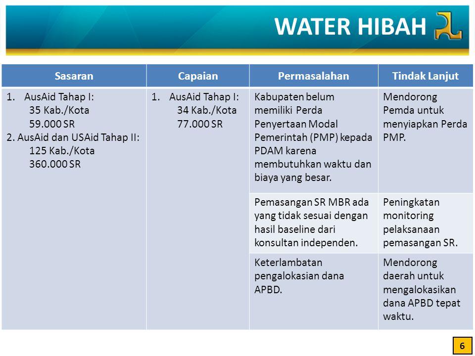 WATER HIBAH 6 SasaranCapaianPermasalahanTindak Lanjut 1.AusAid Tahap I: 35 Kab./Kota 59.000 SR 2.