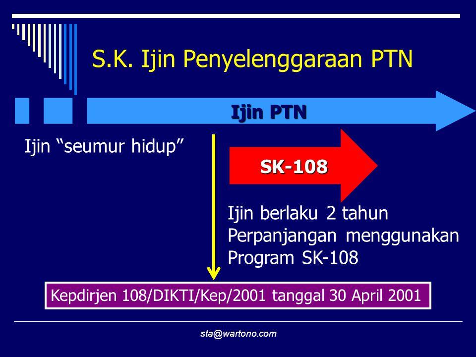 sta@wartono.com Bagaimana Memperpanjang Ijin R/I/N (PTS) R/I/N (PTS) SK-108 Re-Status (4 lembar) ProgramSK-108 S.K.Perpan- jangan Ijin  S1/DIV – (SETIAP) 4 tahun  Lainnya – (SETIAP) 3 tahun PTS PTN/PTS