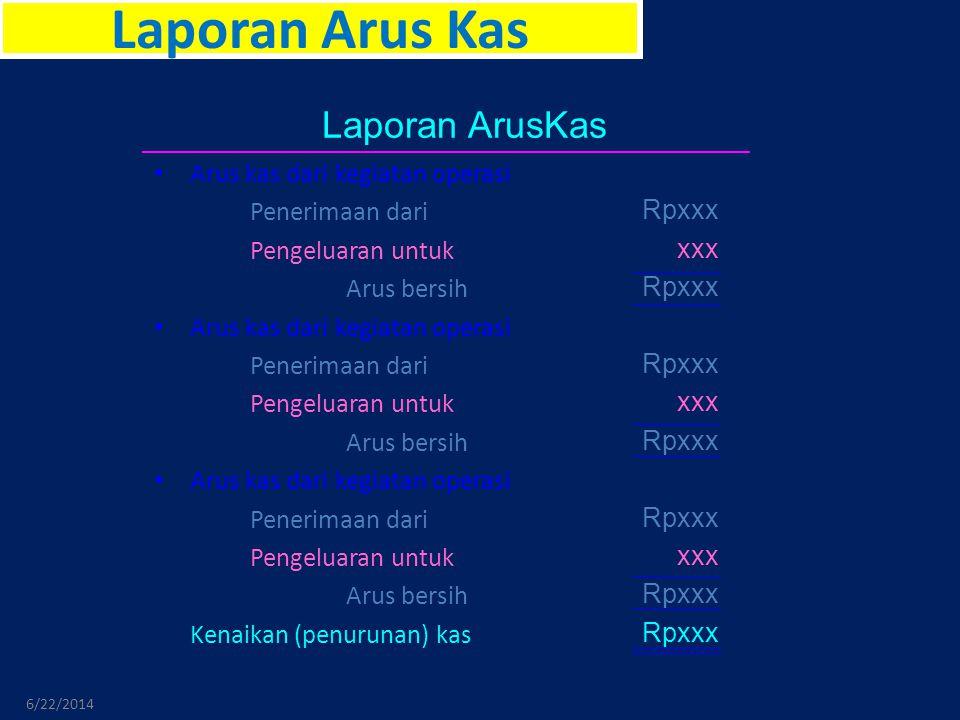 Laporan Arus Kas 6/22/2014 • Arus kas dari kegiatan operasi Penerimaan dari Pengeluaran untuk Arus bersih • Arus kas dari kegiatan operasi Penerimaan dari Pengeluaran untuk Arus bersih • Arus kas dari kegiatan operasi Penerimaan dari Pengeluaran untuk Arus bersih Kenaikan (penurunan) kas Laporan ArusKas Rpxxx xxx Rpxxx xxx Rpxxx xxx Rpxxx