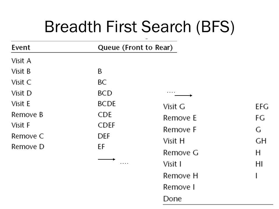 Algoritma BFS • BFS diawali dengan vertex yang diberikan, yang mana di level 0.