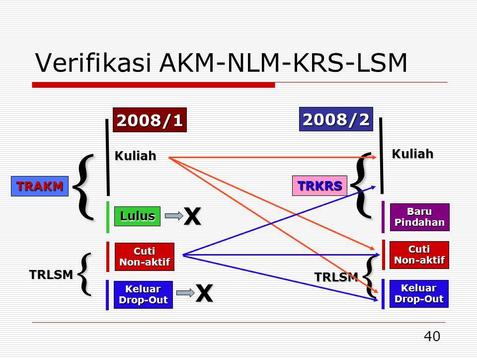 40 Verifikasi AKM-NLM-KRS-LSM TRAKM Kuliah TRLSM CutiNon-aktif KeluarDrop-Out  Lulus  TRKRS  TRLSM  Kuliah CutiNon-aktif KeluarDrop-Out BaruPindahan X X 2008/1 2008/2