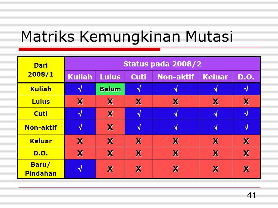 41 Matriks Kemungkinan Mutasi Dari 2008/1 Status pada 2008/2 KuliahLulusCutiNon-aktifKeluarD.O.