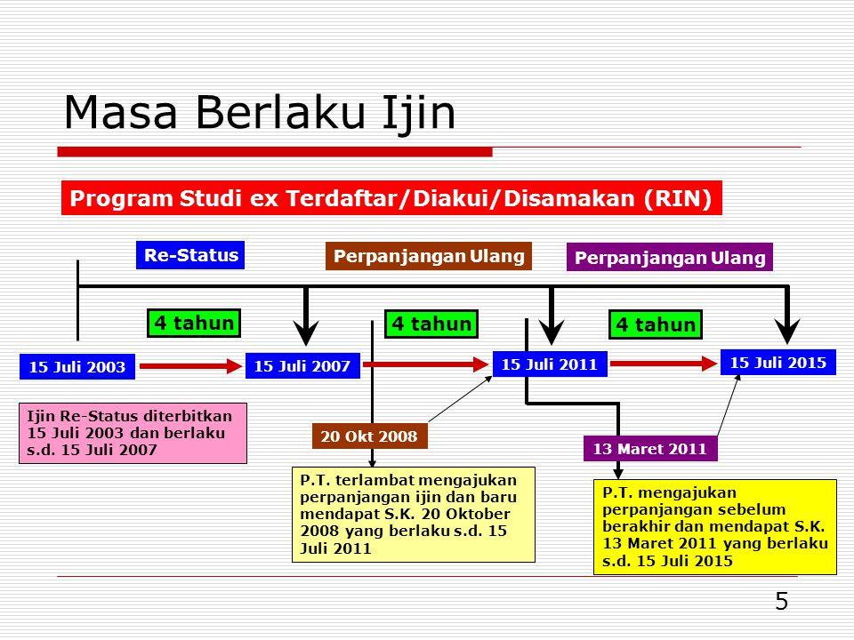5 Masa Berlaku Ijin Program Studi ex Terdaftar/Diakui/Disamakan (RIN) 15 Juli 2003 15 Juli 2007 15 Juli 2011 Ijin Re-Status diterbitkan 15 Juli 2003 dan berlaku s.d.