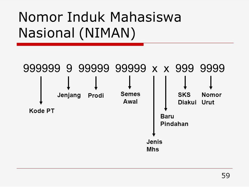 59 Nomor Induk Mahasiswa Nasional (NIMAN) 999999 9 99999 99999 x x 999 9999 Nomor Urut SKS Diakui Baru Pindahan Jenis Mhs Prodi Jenjang Kode PT Semes Awal
