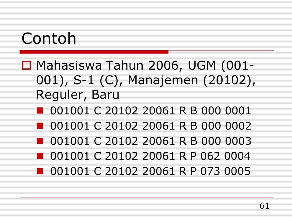 61 Contoh  Mahasiswa Tahun 2006, UGM (001- 001), S-1 (C), Manajemen (20102), Reguler, Baru  001001 C 20102 20061 R B 000 0001  001001 C 20102 20061 R B 000 0002  001001 C 20102 20061 R B 000 0003  001001 C 20102 20061 R P 062 0004  001001 C 20102 20061 R P 073 0005