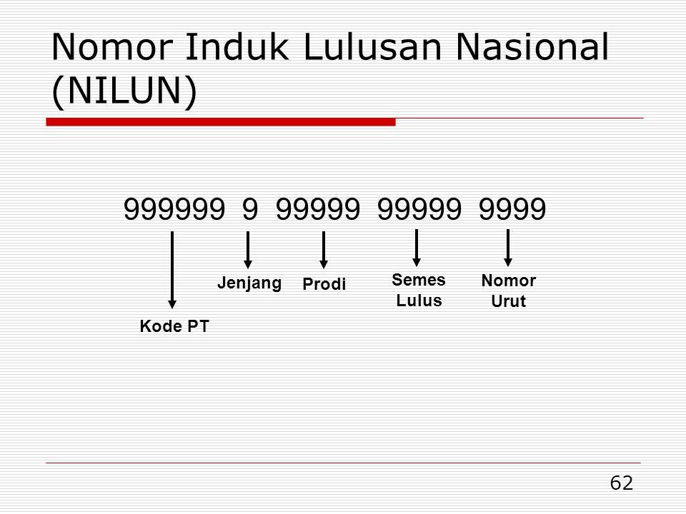 62 Nomor Induk Lulusan Nasional (NILUN) 999999 9 99999 99999 9999 Nomor Urut Prodi Jenjang Kode PT Semes Lulus