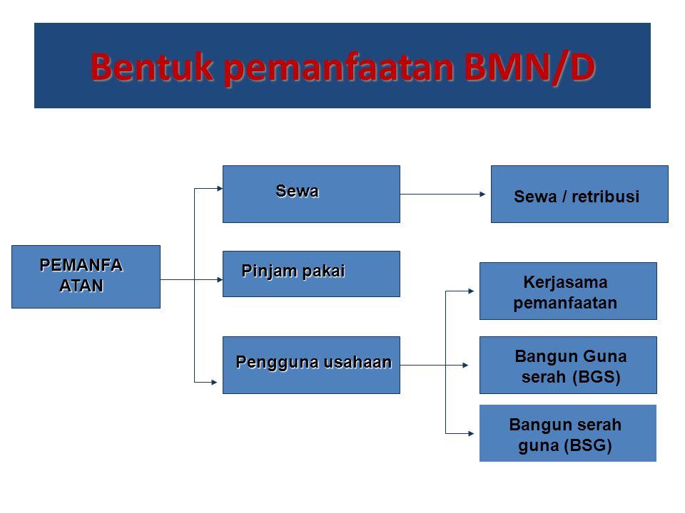 Bentuk pemanfaatan BMN/D Sewa Pinjam pakai Pengguna usahaan PEMANFA ATAN Sewa / retribusi Kerjasama pemanfaatan Bangun serah guna (BSG) Bangun Guna se