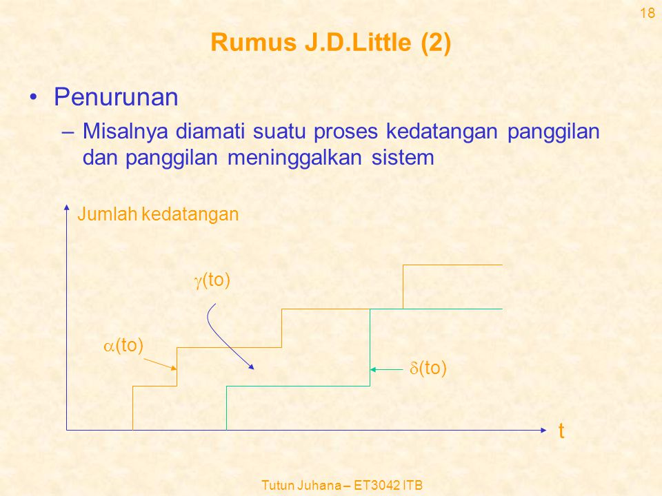 Tutun Juhana – ET3042 ITB 17 Rumus J.D.Little •L=  W –L=harga rata-rata jumlah pelanggan di dalam sistem –  =laju rata-rata kedatangan pelanggan ke dalam sistem –W=waktu rata-rata lamanya pelanggan di dalam sistem