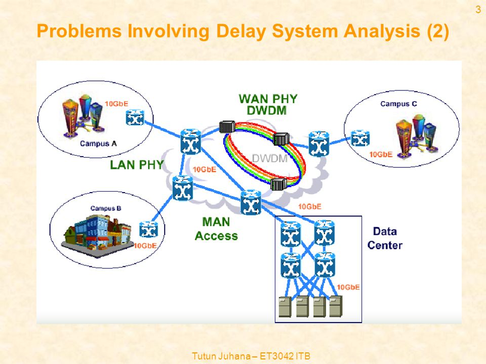 Tutun Juhana – ET3042 ITB 3 Problems Involving Delay System Analysis (2)