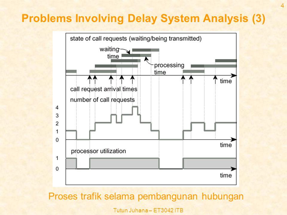 Tutun Juhana – ET3042 ITB 24 Contoh-contoh (2) •Misalnya waktu pelayanan terdistribusi secara eksponensial dengan rata-rata 3 menit, hitung peluang bahwa waktu pelayanan melebihi 6 menit Jawab : –Service rate = 1/3 call per menit –Peluang waktu pelayanan melebihi t = H(t) = e -  t –Maka peluang waktu pelayanan melebihi 6 menit adalah = e -(1/3)x6 = e -2 =0,1353