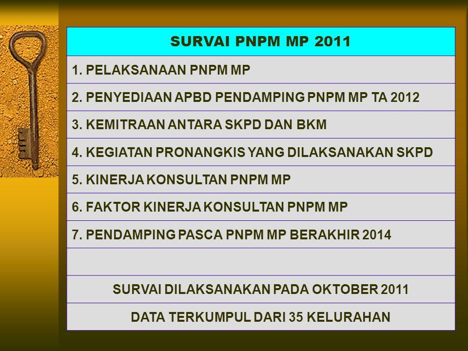 SURVAI PNPM MP 2011 1. PELAKSANAAN PNPM MP 2. PENYEDIAAN APBD PENDAMPING PNPM MP TA 2012 3.