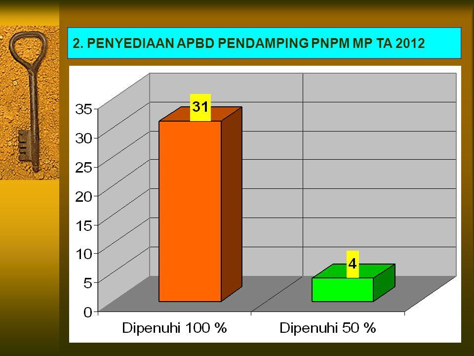 2. PENYEDIAAN APBD PENDAMPING PNPM MP TA 2012