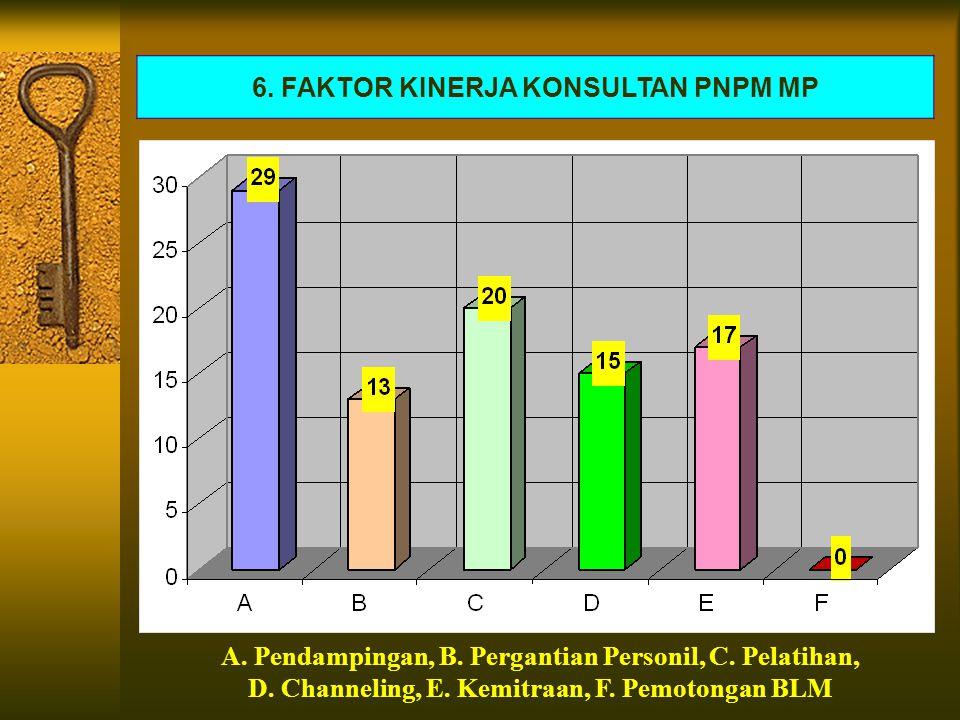 6. FAKTOR KINERJA KONSULTAN PNPM MP A. Pendampingan, B.