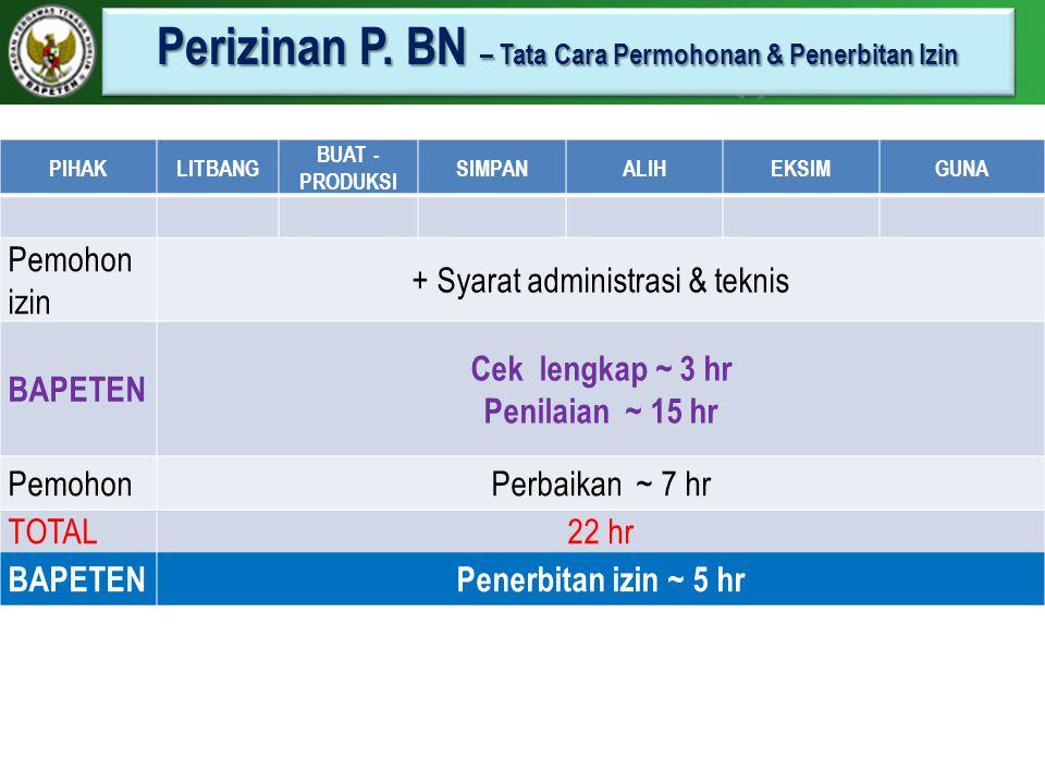 Perizinan P. BN – Tata Cara Permohonan & Penerbitan Izin PIHAKLITBANG BUAT - PRODUKSI SIMPANALIHEKSIMGUNA Pemohon izin + Syarat administrasi & teknis